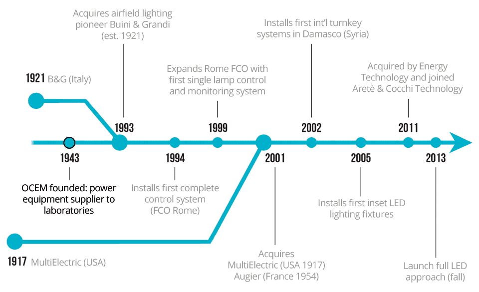led lights and the evolution of lighting technology Below you will find some key milestones in the evolution of lighting technology for all companies united under automotive lighting today navigate over the timeline and discover the history of automotive lighting.